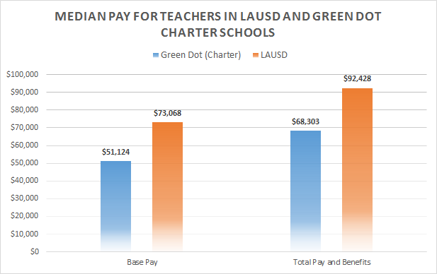 Comparing pay between the biggest public school and charter school in Los Angeles County.