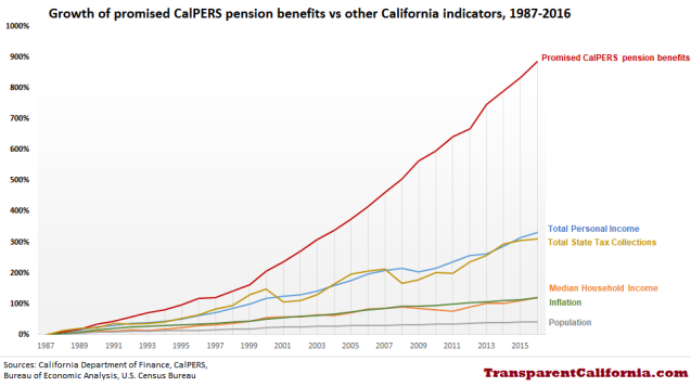 Nearly 900 Increase In Calpers Benefits Dwarfs Economic Growth