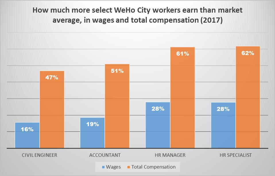 Job TitleWagesTotal Compensation Civil Engineer16%47% Accountant19%51% HR Manager28%61% HR Specialist28%62%