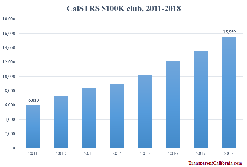 https://transparentcaliforniablog.files.wordpress.com/2019/04/calstrs100kclub.png