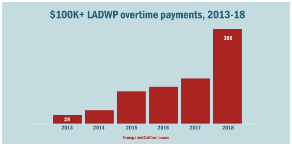 100k LADWP Overtime payments 2013-2018
